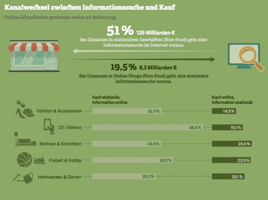 Grafik zum Kanalwechsel zwischen Informationssuche und Kauf. Quelle: HDE Online-Monitor, 2017