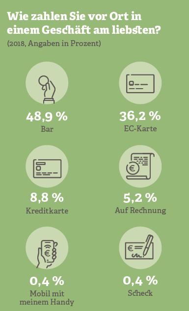 Grafik: Wie zahlen Sie vor Ort in einem Geschäft am liebsten?