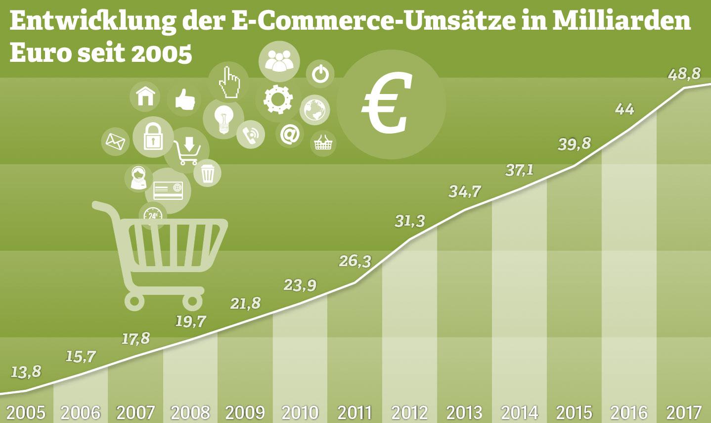 Entwicklung der E-Commerce-Umsätze.