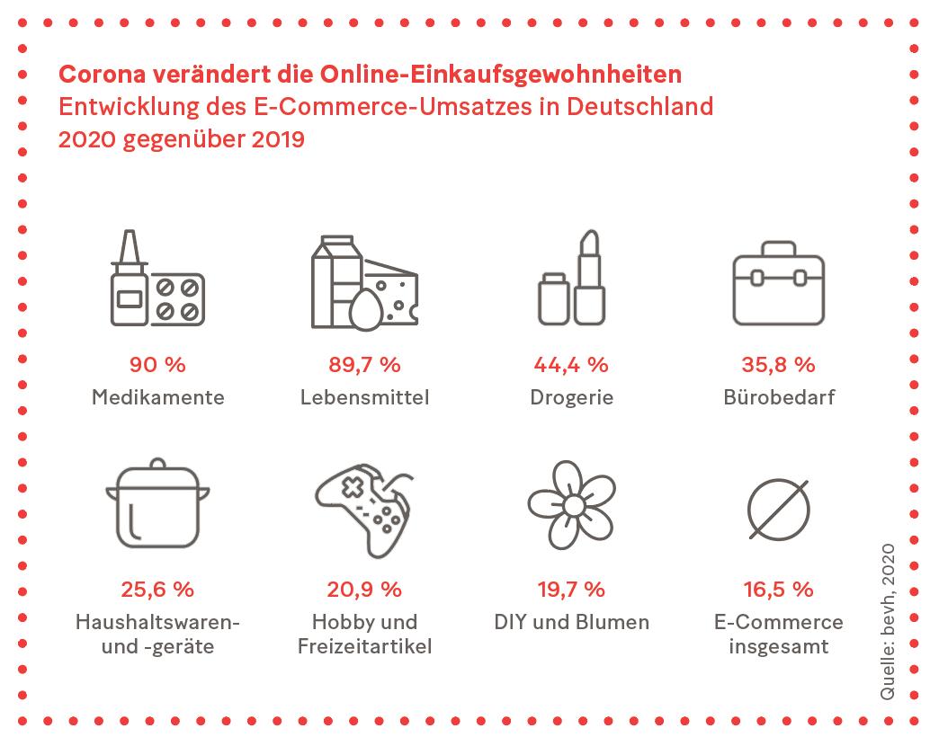 Grafik: Corona verändert die Online-Einkaufsgewohnheiten