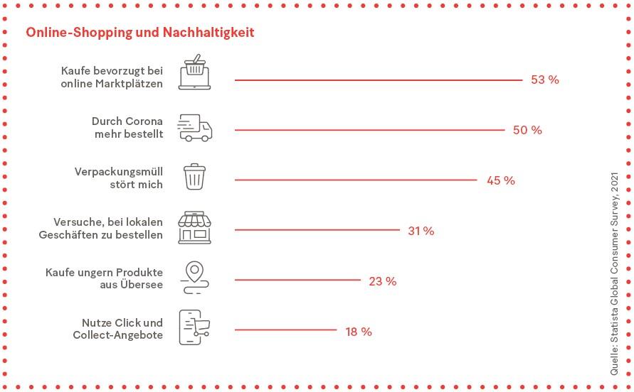 Grafik: Online-Shopping und Nachhaltigkeit