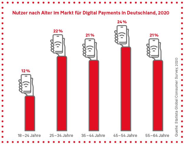 Grafik: Nutzer nach Alter im Markt für Digital Payments in Deutschland, 2020