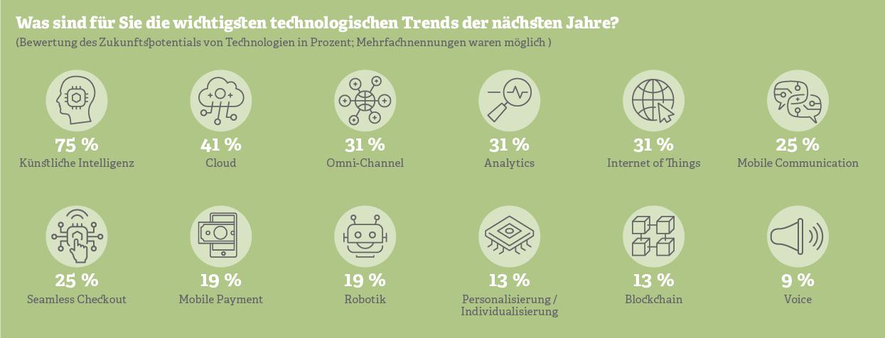 Grafik: Die wichtigsten technologischen Trends der nächsten Jahre