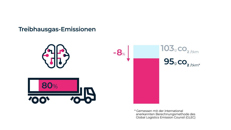 Grafik Treibhausgas-Emissionen
