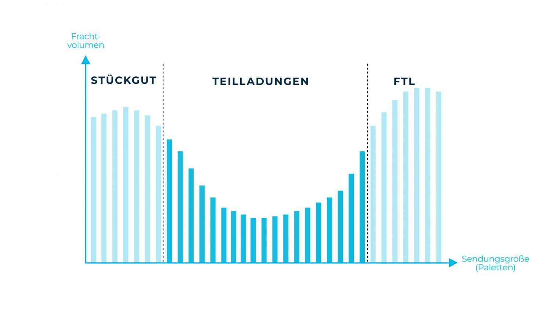 Grafik zu Stückgut, Teilladungen, FTL